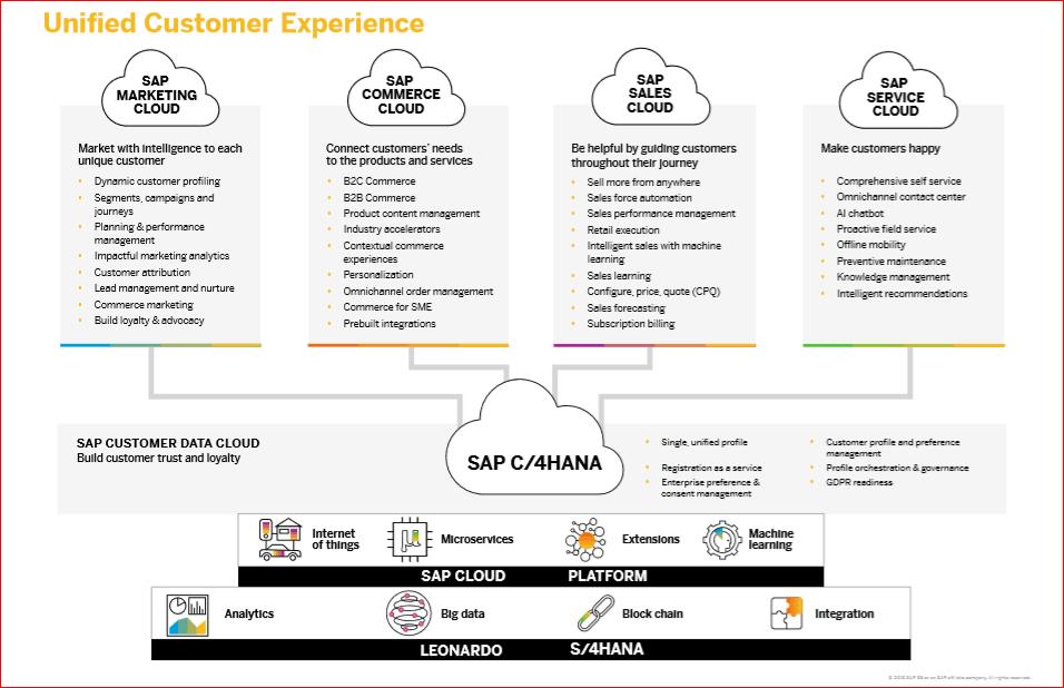 Sap C 4hana Customer Experience Suite 4e Generatie Crm